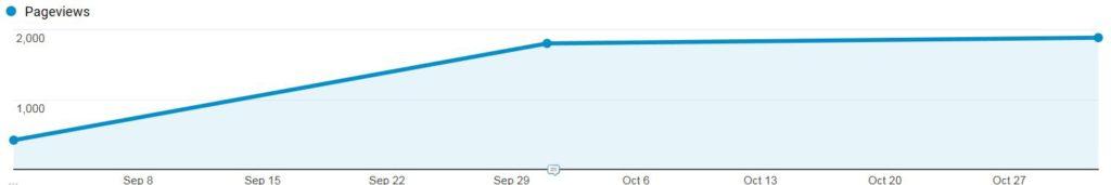 Adjusting Milestones Pageviews