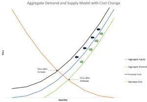 Change in Cost Aggregage Demand and Supply Model