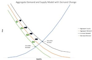 Change in Demand Aggregate Demand and Supply Model